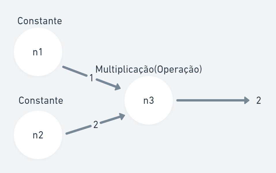 Operação de multiplicação