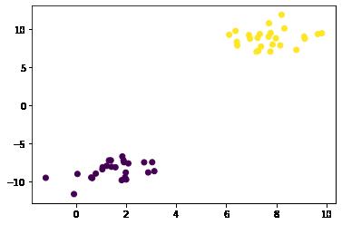 Scatter plot com cor