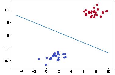 Scatter plot com linha de separação