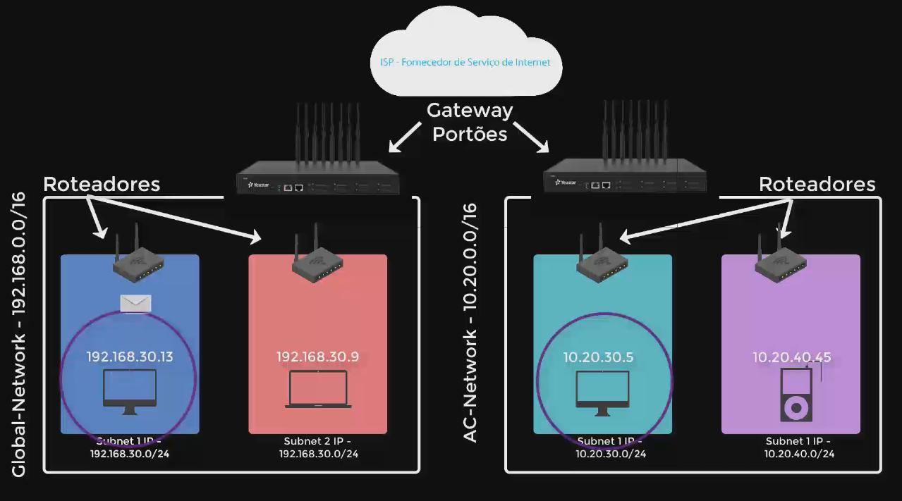 VPC - Fornecedor de serviços de internet