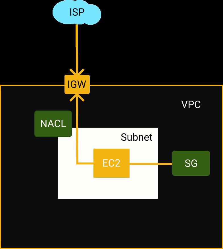 VPC - Internet -Fluxo