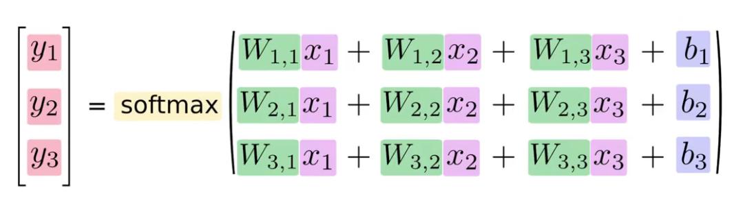 Rede Neural como equação